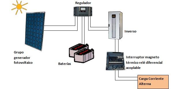 Problemas con las baterías de Tesla Powerwall y dudas frecuentes f