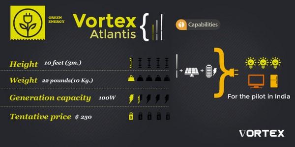 Vortex es un aerogenerador sin aspas de origen español e