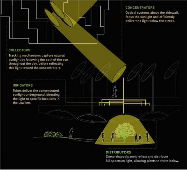 The Lowline y su concepto de parques subterráneos f