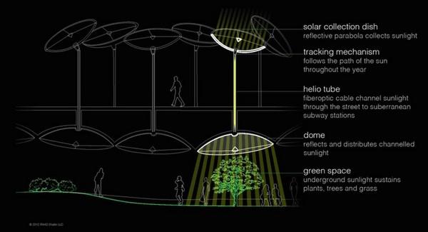 The Lowline y su concepto de parques subterráneos g